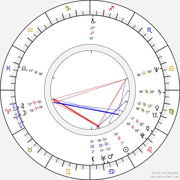 Jim Kouf - Birth horoscope chart