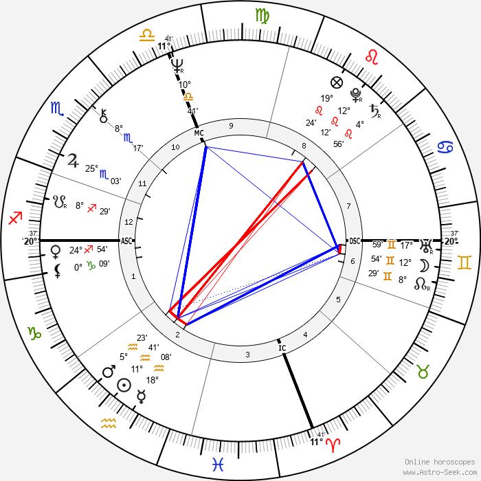 Jim McKee - Birth horoscope chart