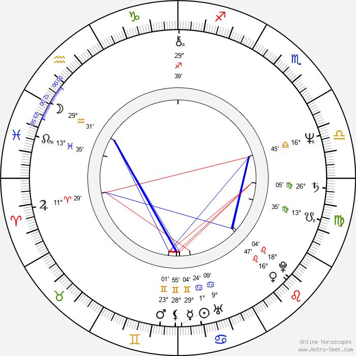 Jim Metzler - Birth horoscope chart