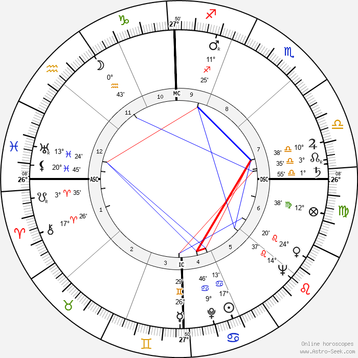 Jim Pollard - Birth horoscope chart