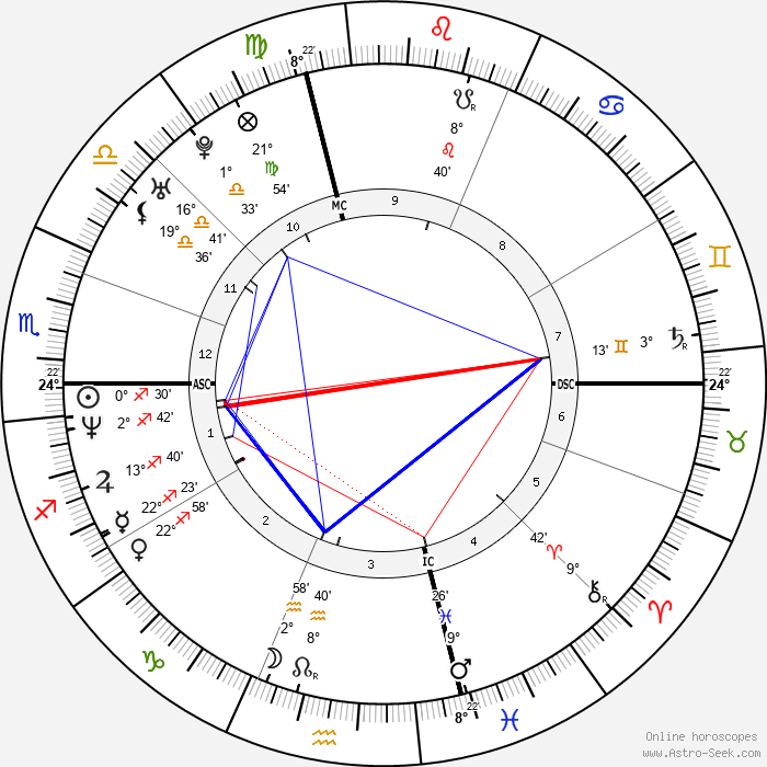 Jim Pyne - Birth horoscope chart
