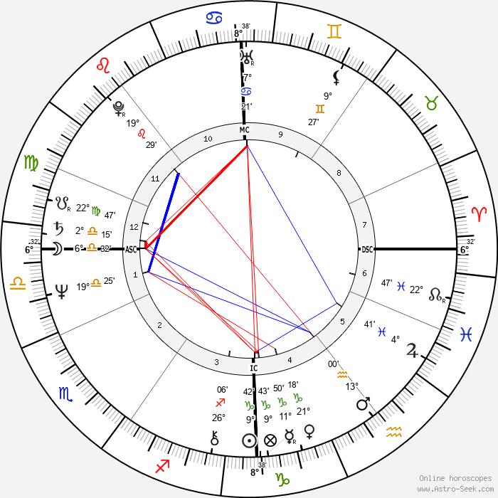 Jim Rakete - Birth horoscope chart
