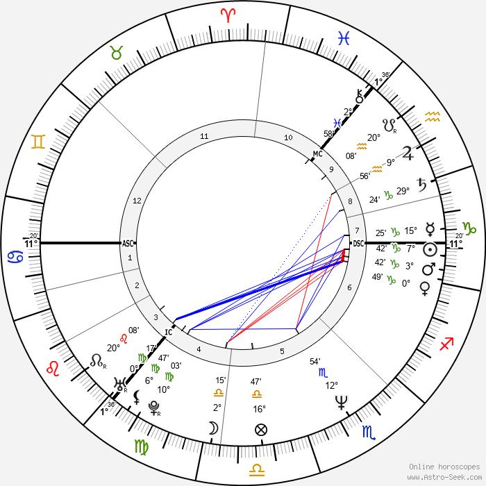 Jim Reid - Birth horoscope chart