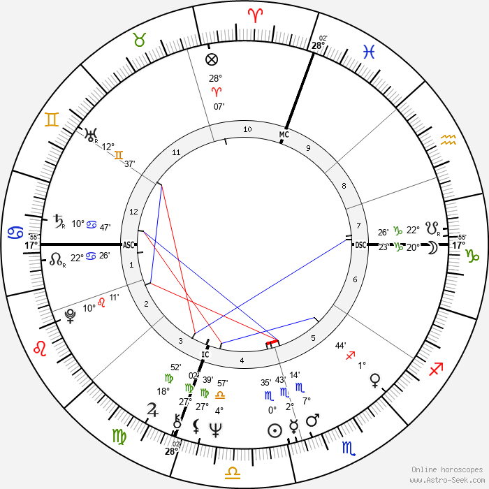 Jim Rittwage - Birth horoscope chart
