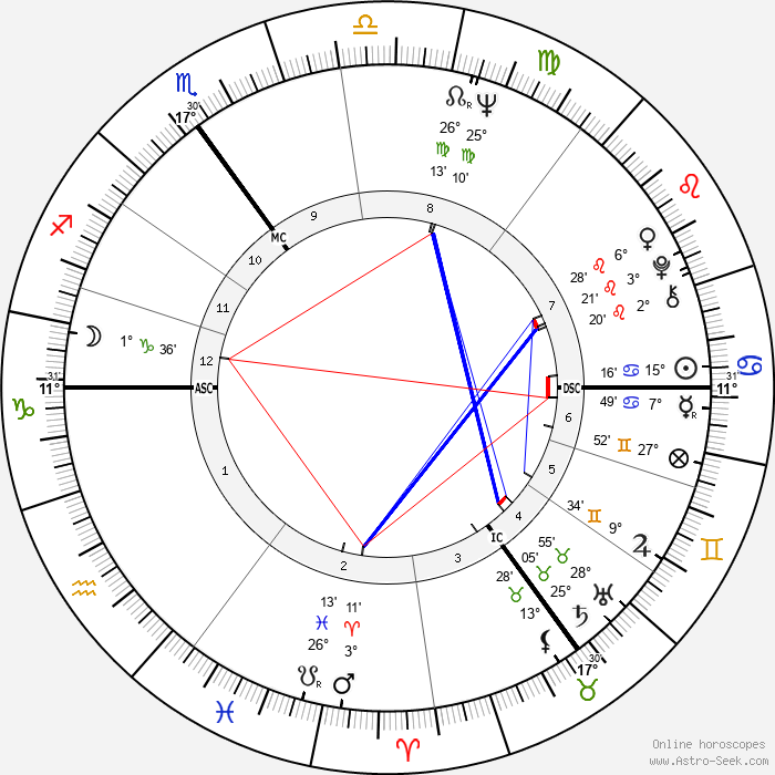 Jim Rodford - Birth horoscope chart