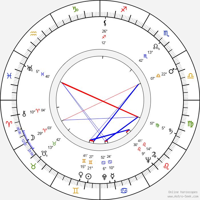Jim Siedow - Birth horoscope chart