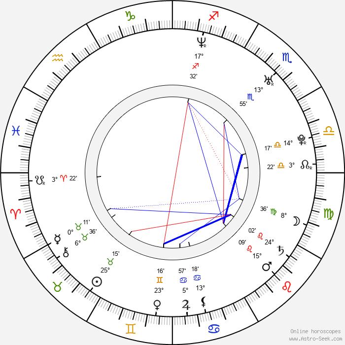 Jim Sturgess - Birth horoscope chart
