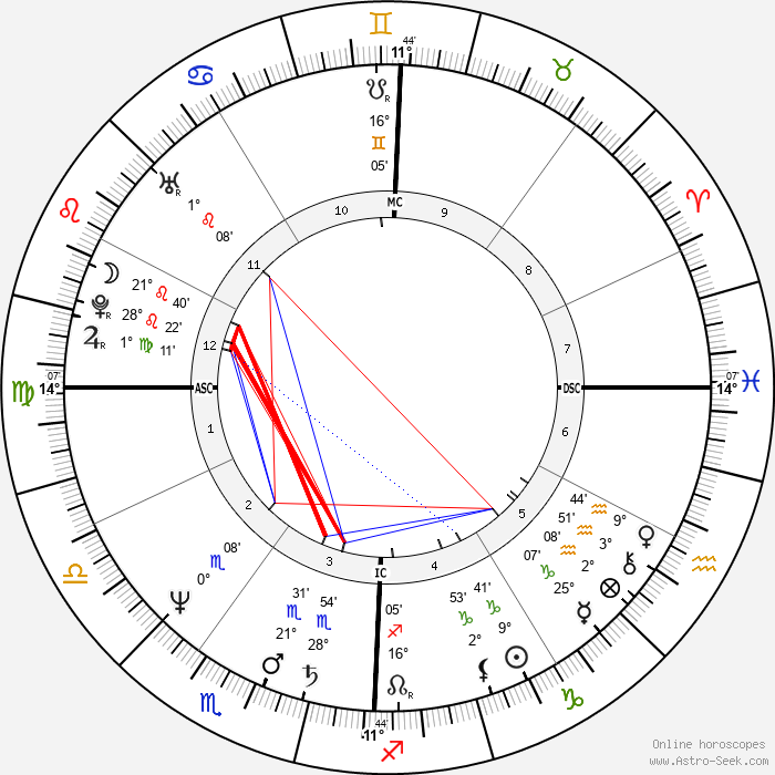Jim Tracy - Birth horoscope chart