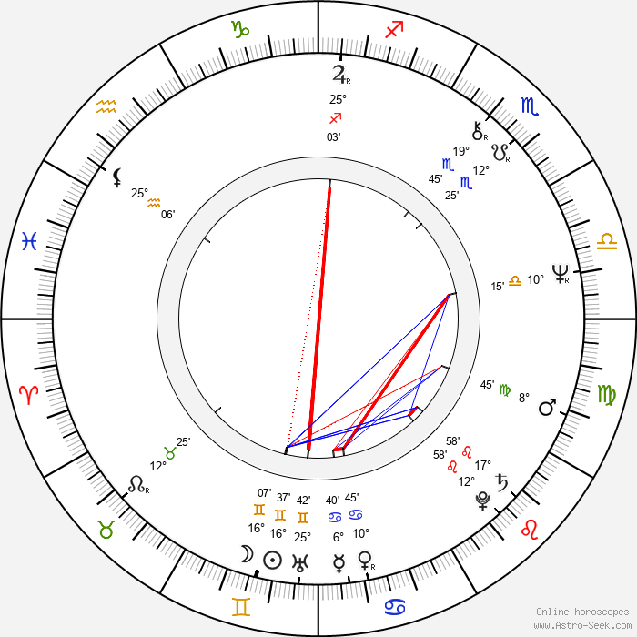 Jim Walton - Birth horoscope chart