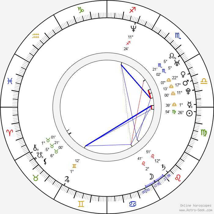 Jim Ward - Birth horoscope chart