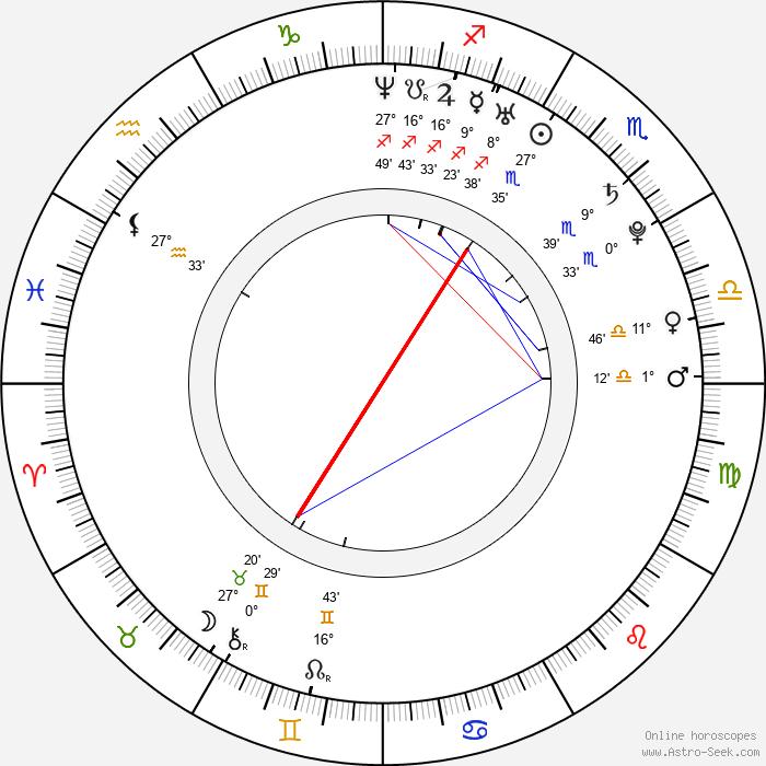 Jim Wayer - Birth horoscope chart