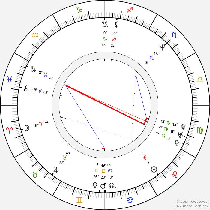 Jim Wise - Birth horoscope chart