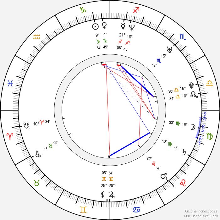 Jimena Hoyos - Birth horoscope chart