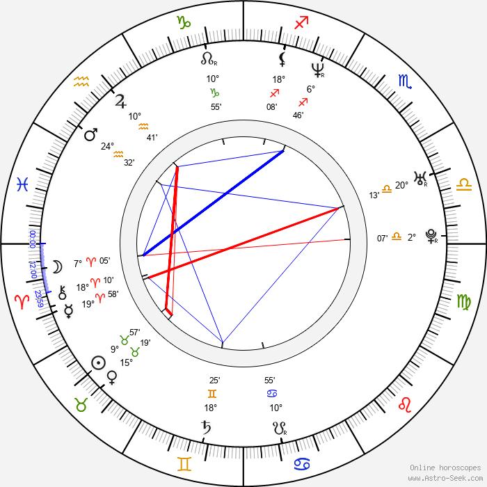 Jimm Reeves - Birth horoscope chart