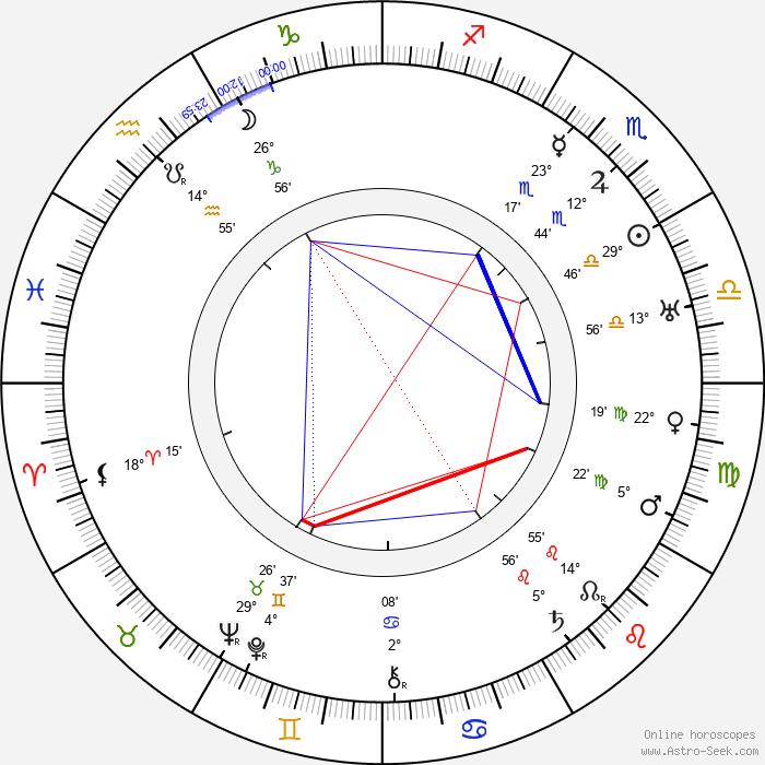 Jimmy Aubrey - Birth horoscope chart