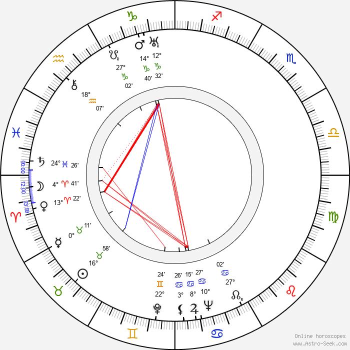 Jimmy Cross - Birth horoscope chart
