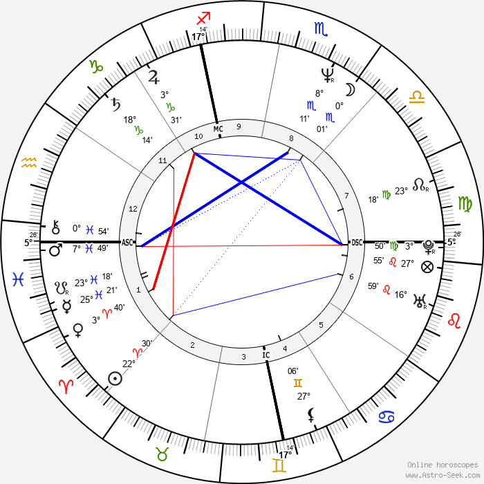 Jimmy Dean Green - Birth horoscope chart