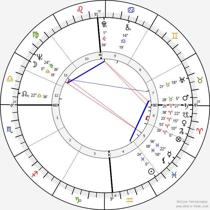 Jimmy Ellis - Birth horoscope chart