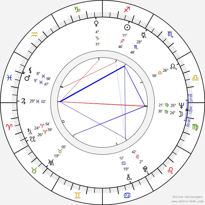 Jimmy Hunt - Birth horoscope chart