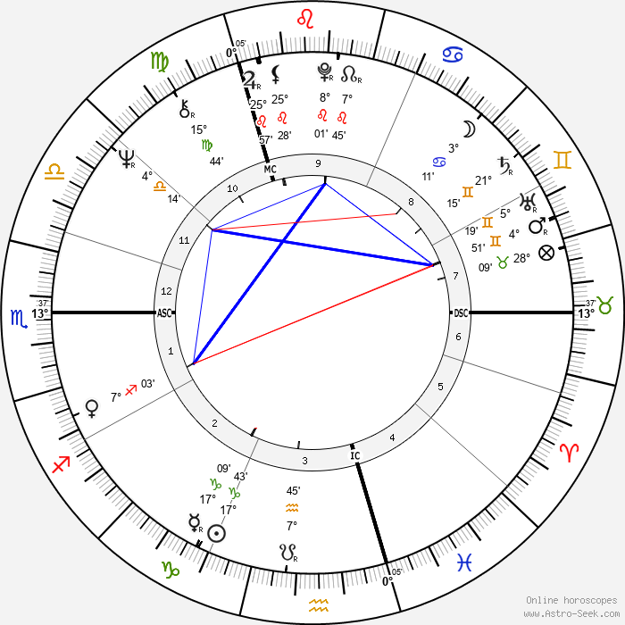 Jimmy Page - Birth horoscope chart
