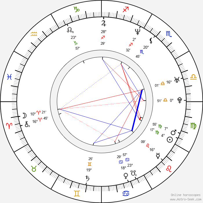 Jimmy Pop - Birth horoscope chart