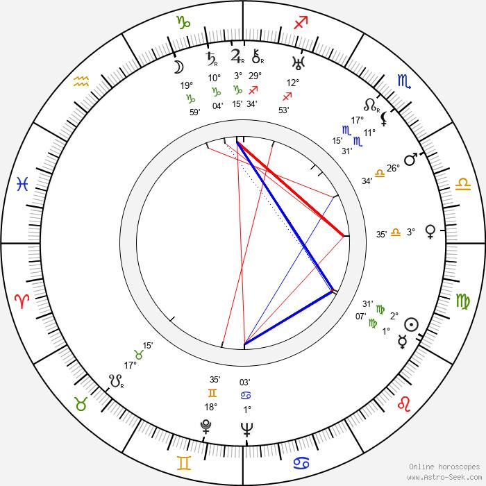 Jimmy Rushing - Birth horoscope chart