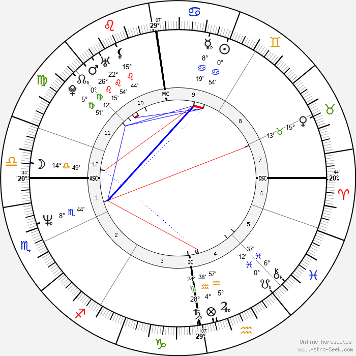 Jimmy Somerville - Birth horoscope chart