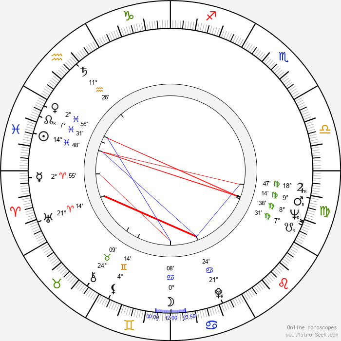 Jimmy T. Murakami - Birth horoscope chart