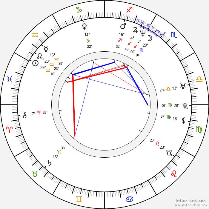 Jimmy Victor Kelly - Birth horoscope chart