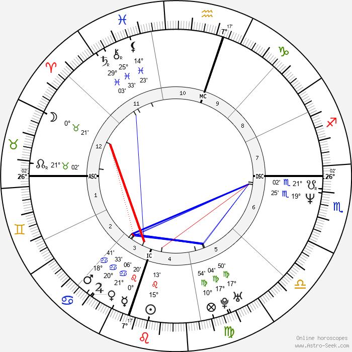 Jimmy Wales - Birth horoscope chart