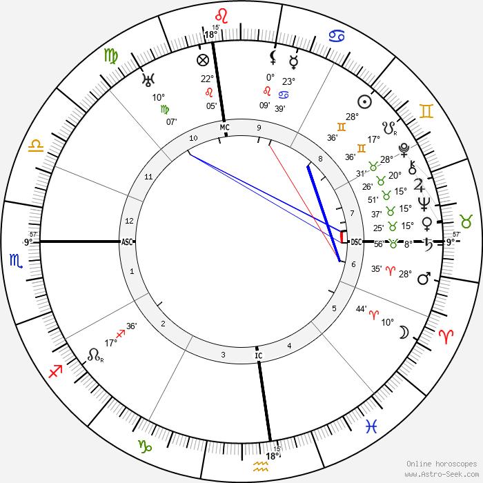Jimmy Walker - Birth horoscope chart