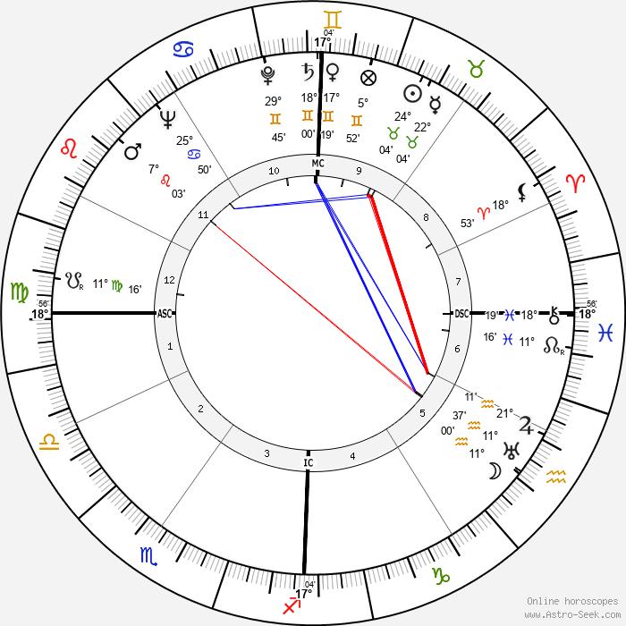 Jimmy Wasdell - Birth horoscope chart