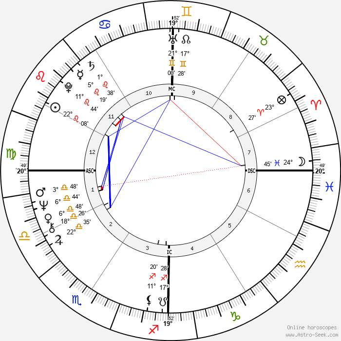 Jimmy Webb - Birth horoscope chart