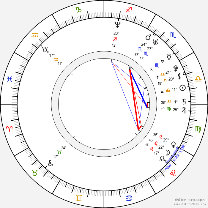 Jimmy Workman - Birth horoscope chart