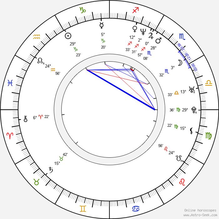 Jin-geun Kim - Birth horoscope chart