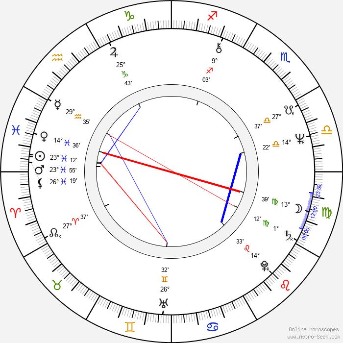 Jin-hie Han - Birth horoscope chart