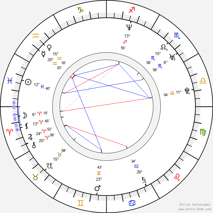 Jin-woong Jo - Birth horoscope chart