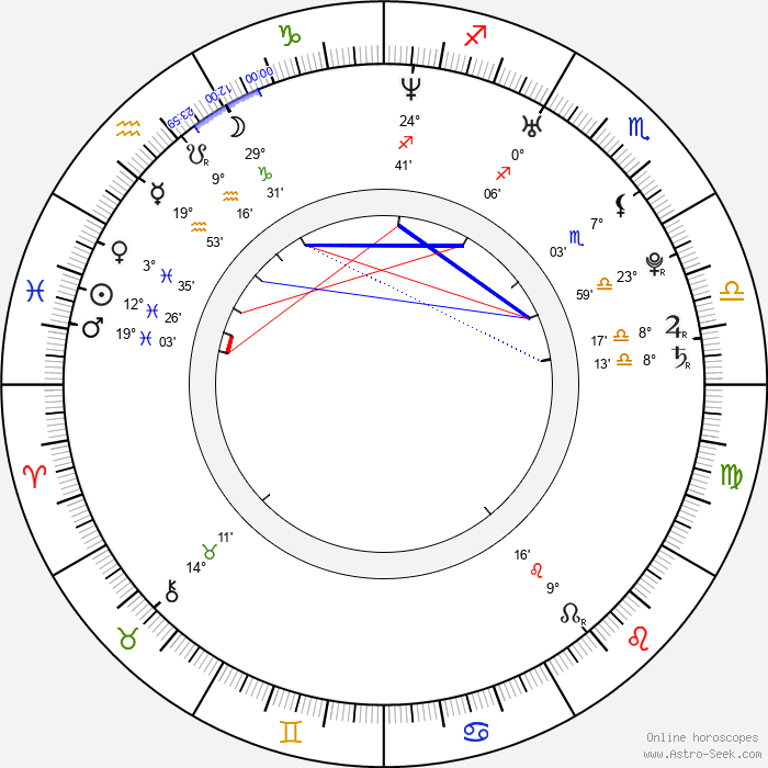 Jin Yu - Birth horoscope chart
