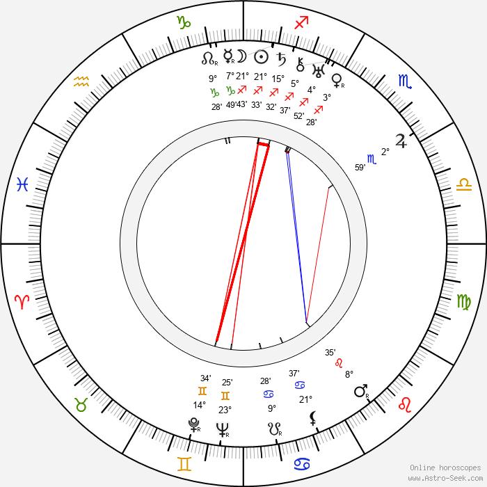 Jindra Hermanová - Birth horoscope chart