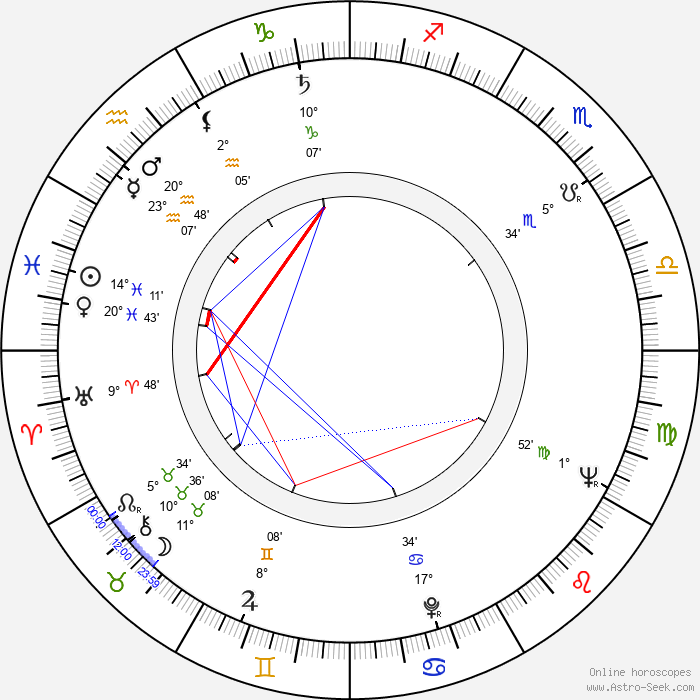 Jindřich Bonaventura - Birth horoscope chart
