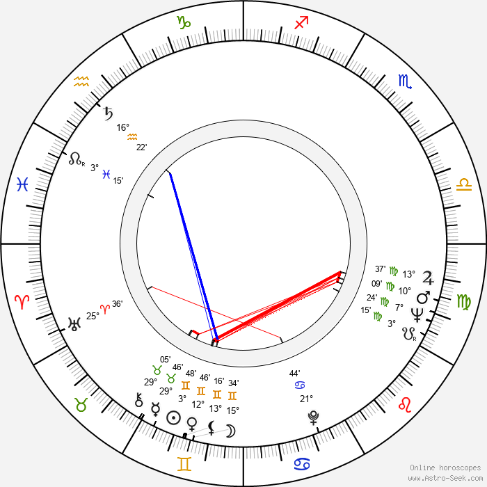 Jindřich Brabec - Birth horoscope chart