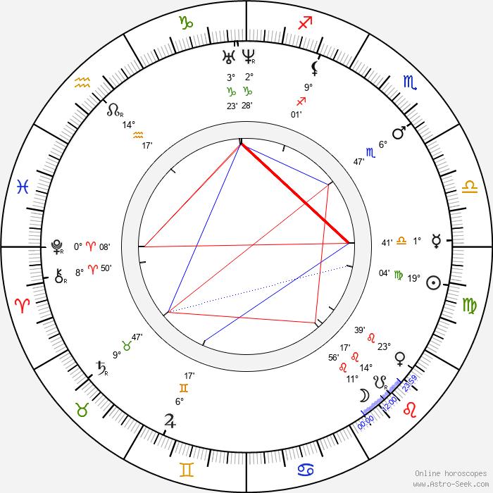 Jindřich Fügner - Birth horoscope chart