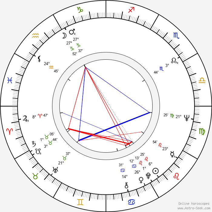 Jindrich Götz - Birth horoscope chart