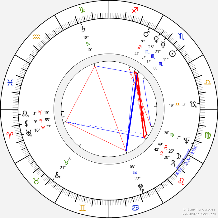Jindřich Jindrák - Birth horoscope chart