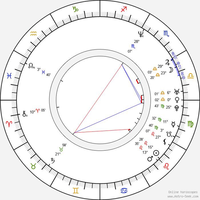 Jindřich Klaus - Birth horoscope chart