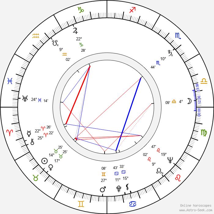 Jindřich Polák - Birth horoscope chart