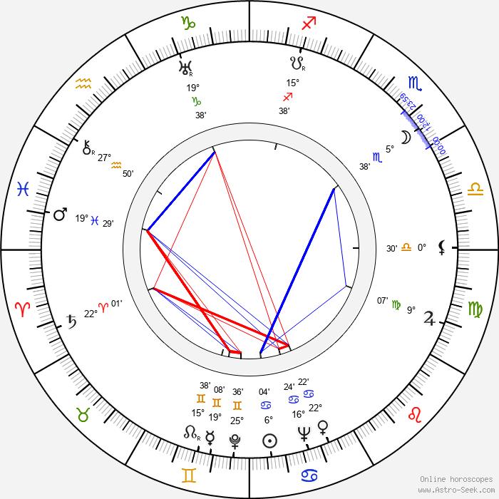 Jindřich Praveček - Birth horoscope chart