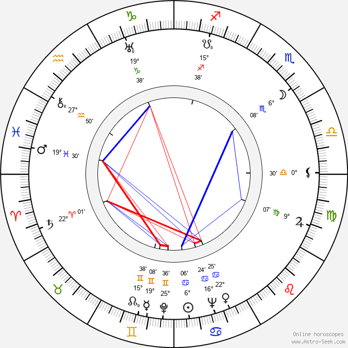 Jindřich Praveček - Birth horoscope chart