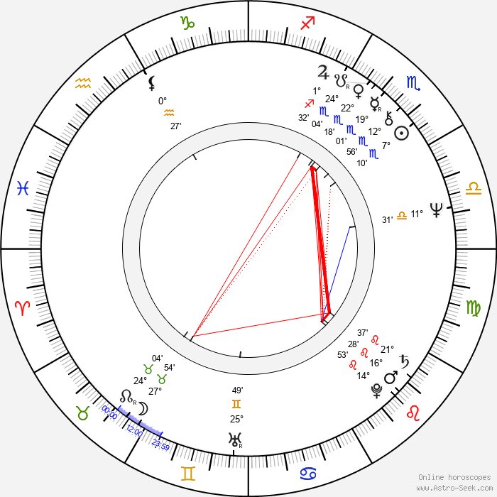 Jindřich Valouch - Birth horoscope chart