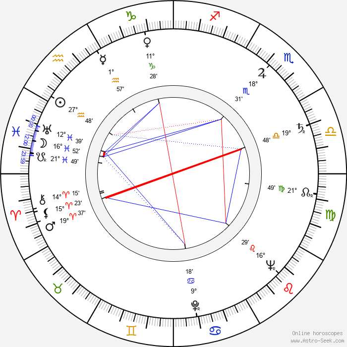 Jindřich Vodička - Birth horoscope chart